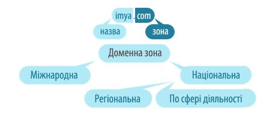 Структура домену